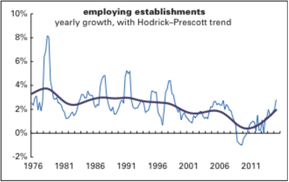 employing-establishments