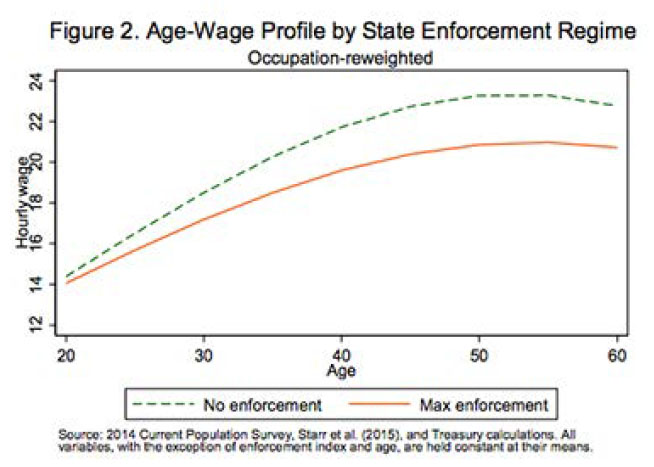 Age-wage profile