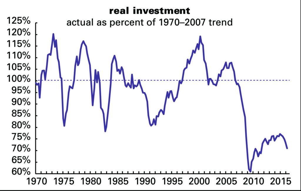 invest-v-trnd