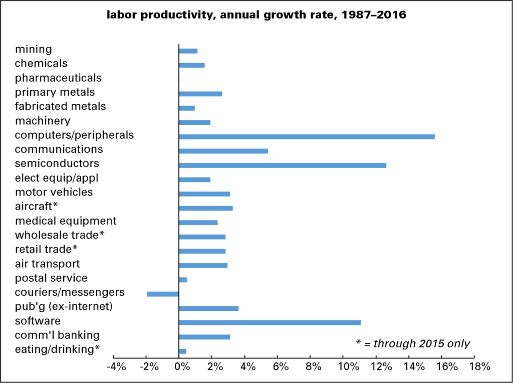 Productivity: The Gruesome Details