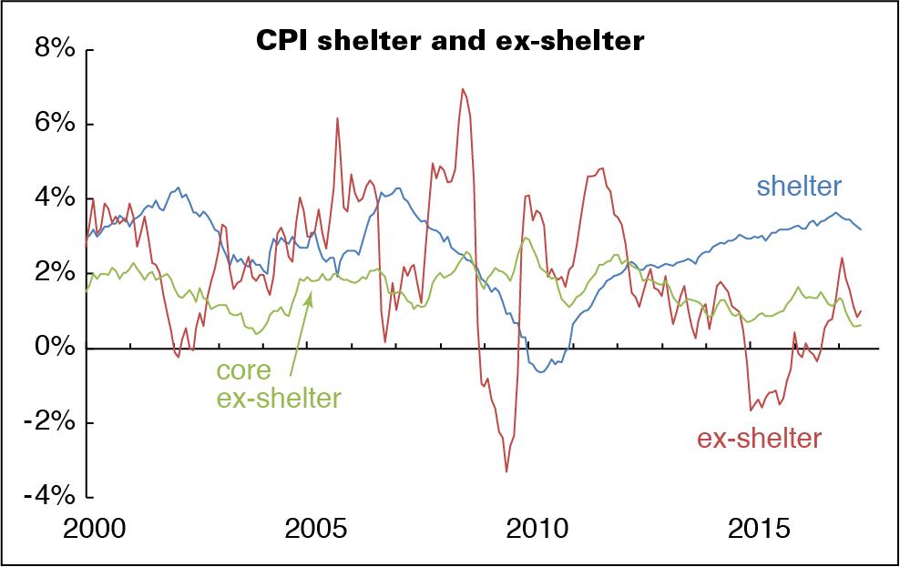 cpi-shelter-etc