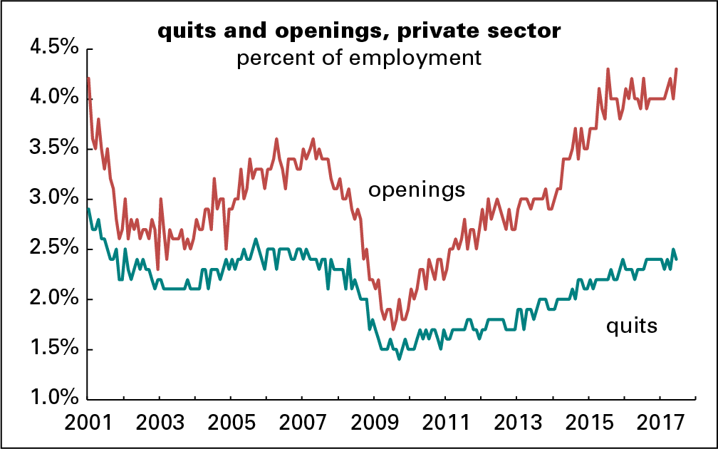 jolts-openings-and-quits
