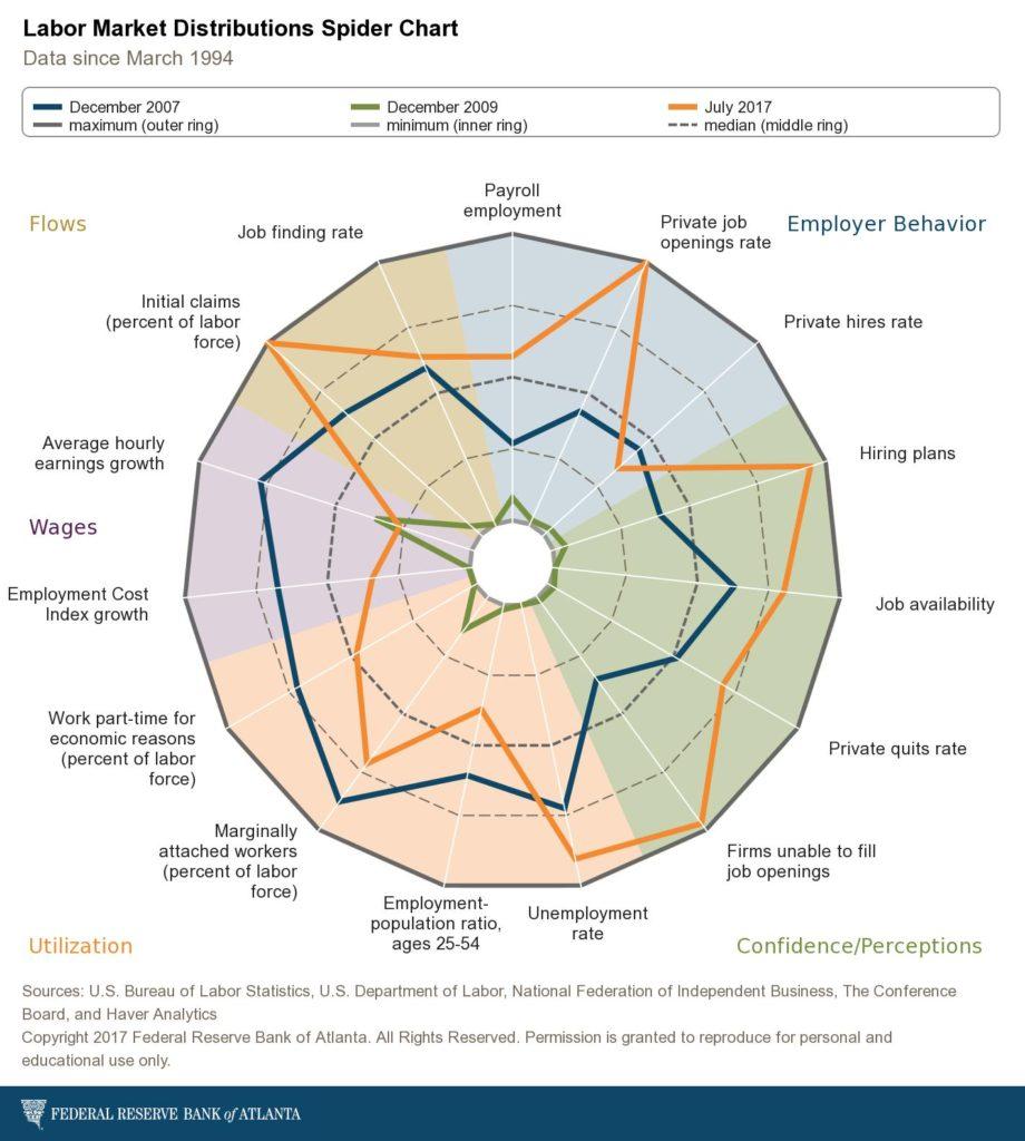 atlanta-fed_labor-market-historical-distributions-spider-chart