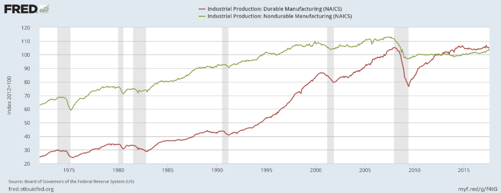 durable-and-nonduable-manufacturing