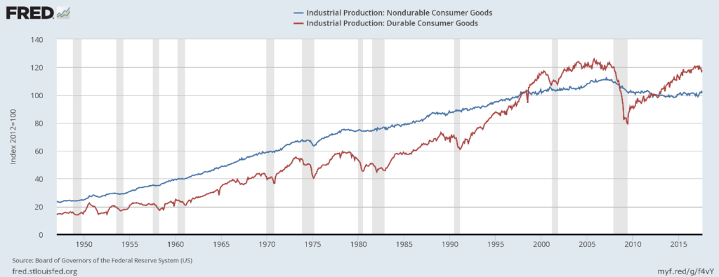 durable-and-nondurable-consumer