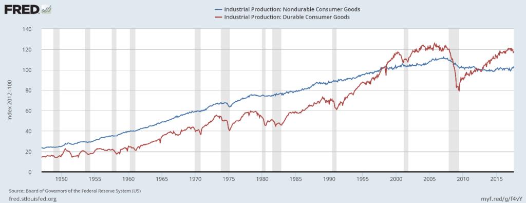 durable-and-nondurable-consumer