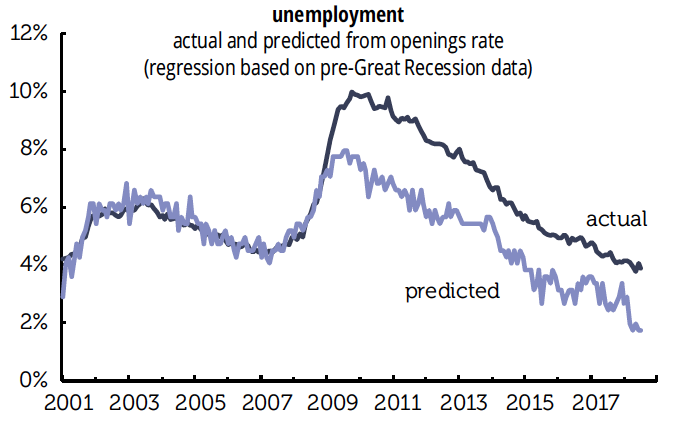 All About Jobs, 3: Should the Unemployment Rate Actually Be Lower?