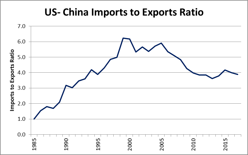 China Trade & Tariffs: First the goods – TLRanalytics