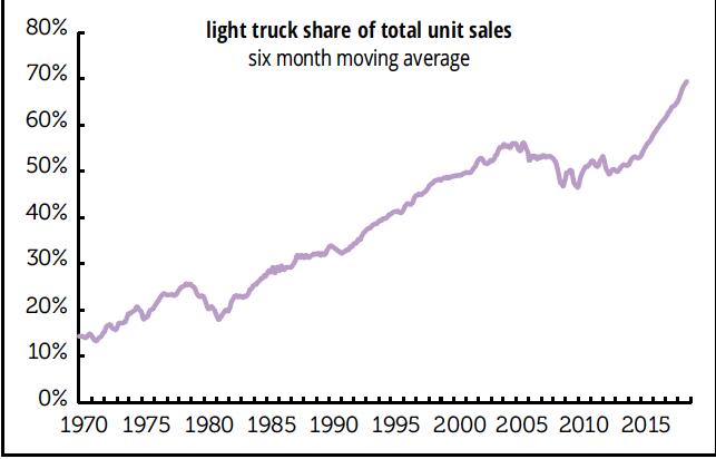 Light truck detailing with an insider
