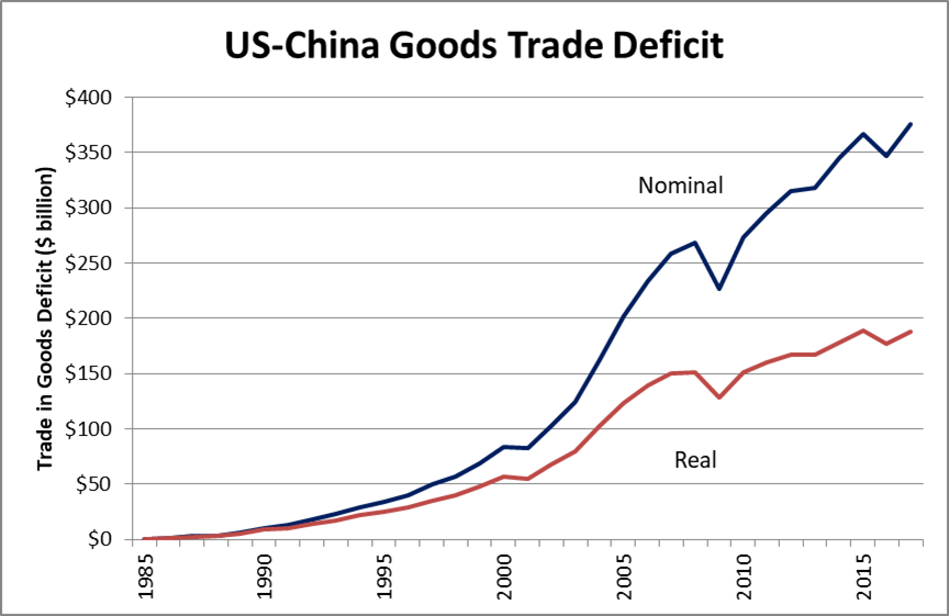 The Chart Below Shows Trade In Goods Deficit With China From 1985 Through 2017 Both Nominal Blue And Real Red Dollars