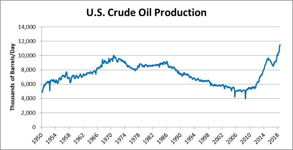 What's Going on with Oil Prices? – TLRanalytics
