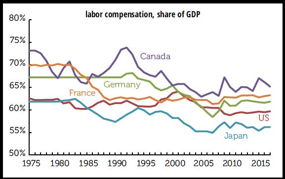Dwindling Labor Share