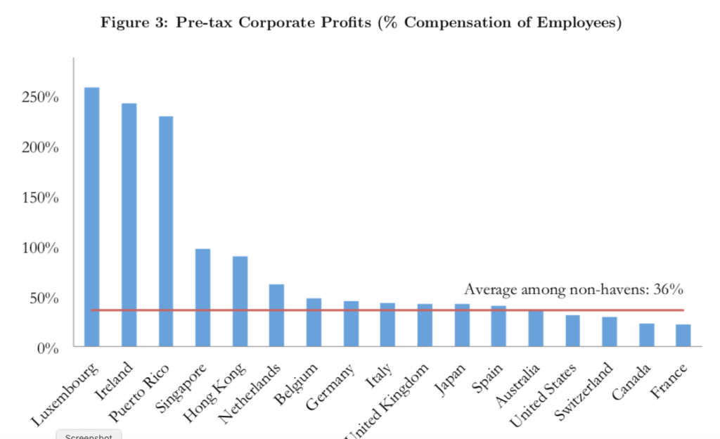 In the US profits = 31% of wage bill; make that 258% in Luxembourg