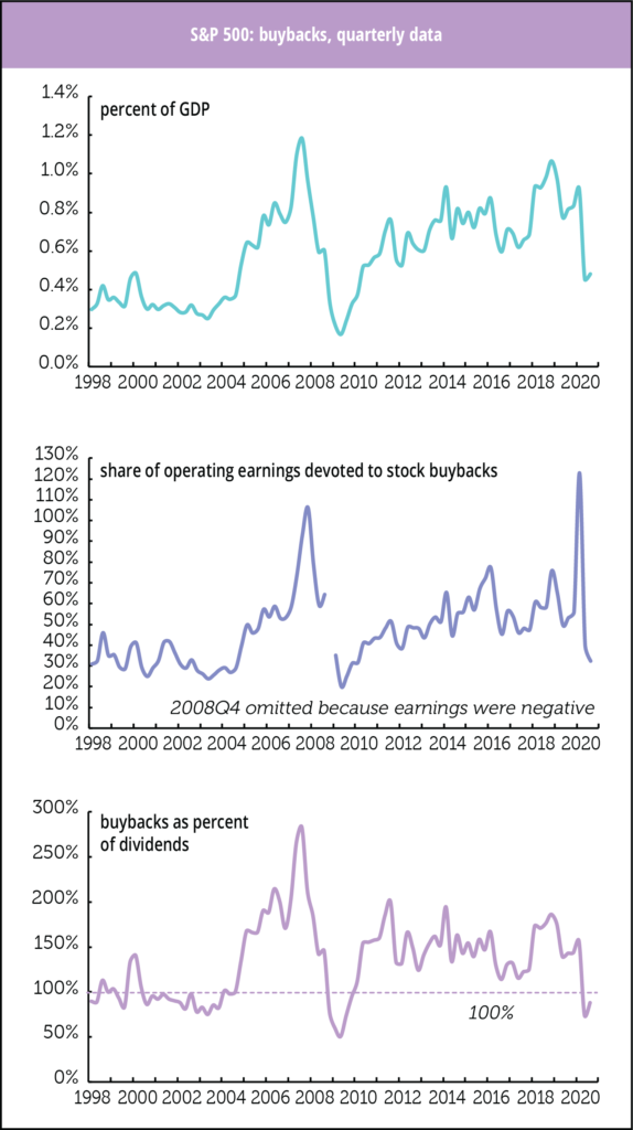 Buybacks: A Turn toward Prudence, for Now